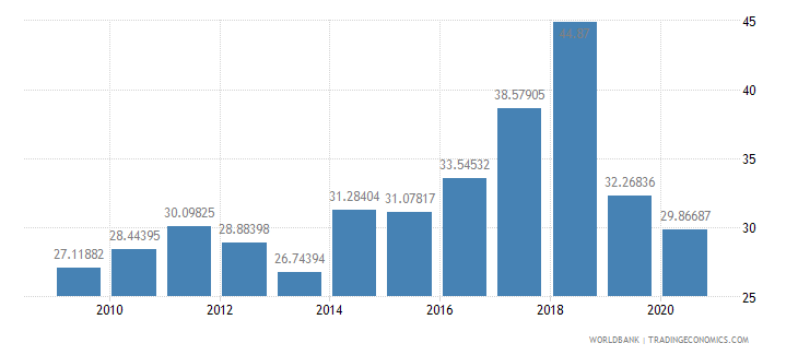 mozambique exports of goods and services percent of gdp wb data