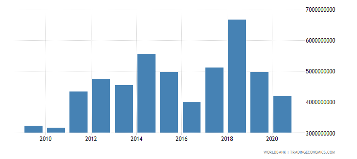 mozambique exports of goods and services us dollar wb data