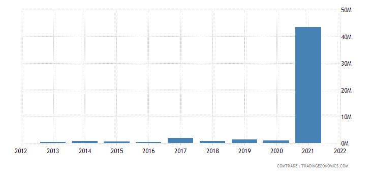 mozambique exports pakistan