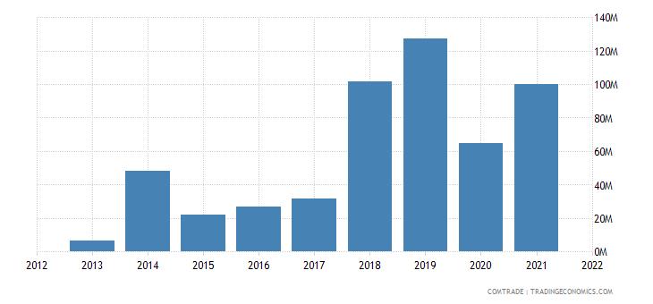 mozambique exports poland