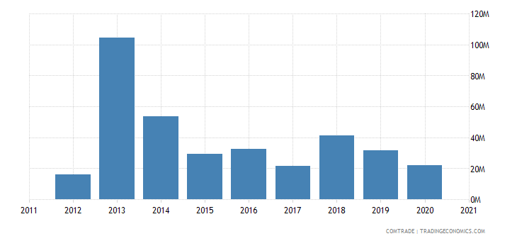 mozambique exports portugal