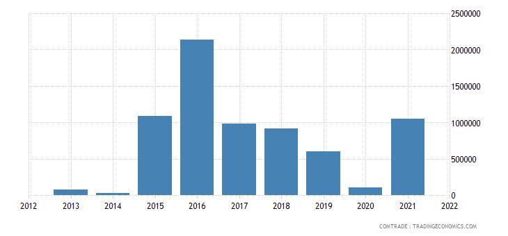 mozambique exports qatar