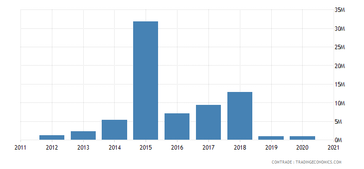 mozambique exports romania