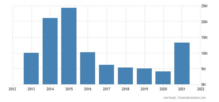 mozambique exports russia