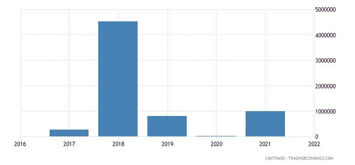 mozambique exports rwanda