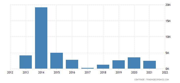 mozambique exports saudi arabia