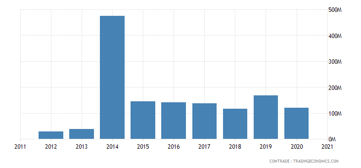 mozambique exports singapore