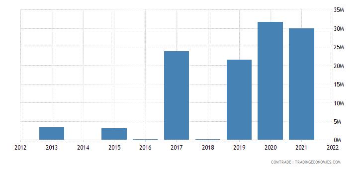 mozambique exports slovenia