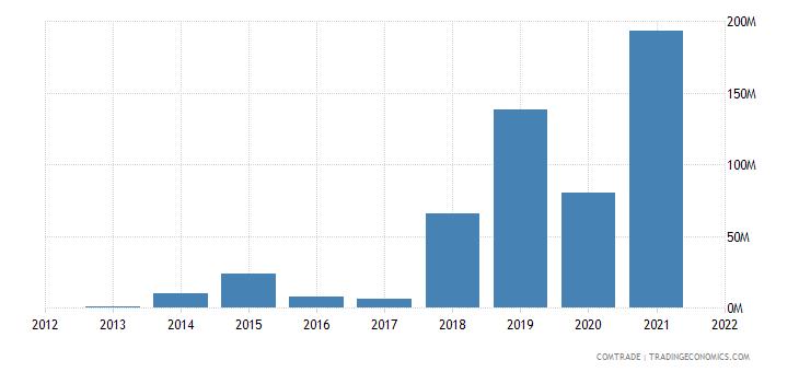 mozambique exports south korea