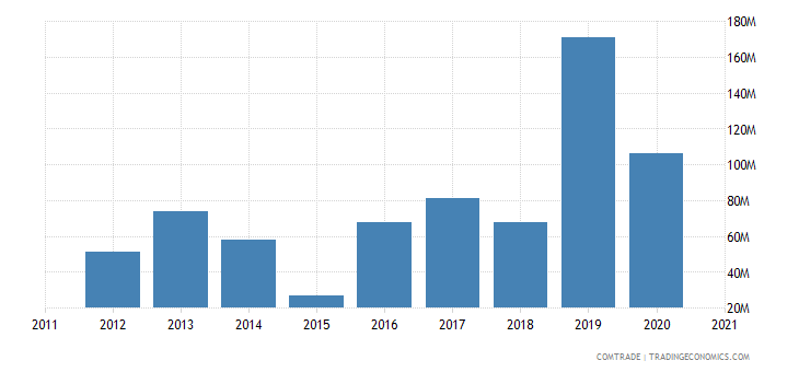 mozambique exports spain