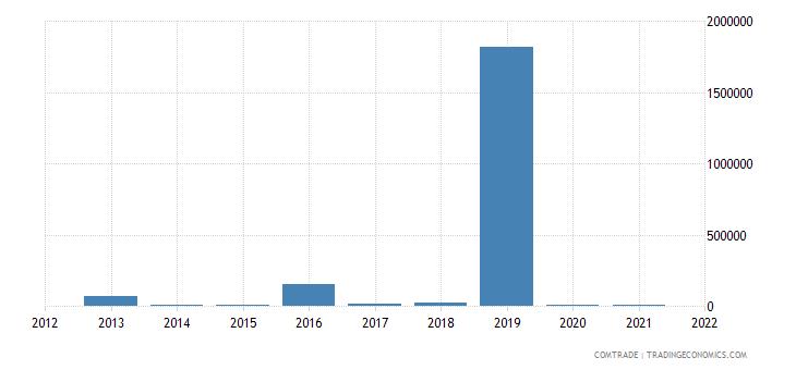 mozambique exports sri lanka