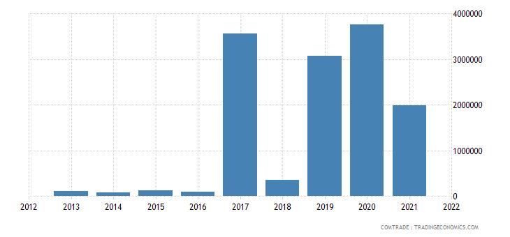 mozambique exports sweden