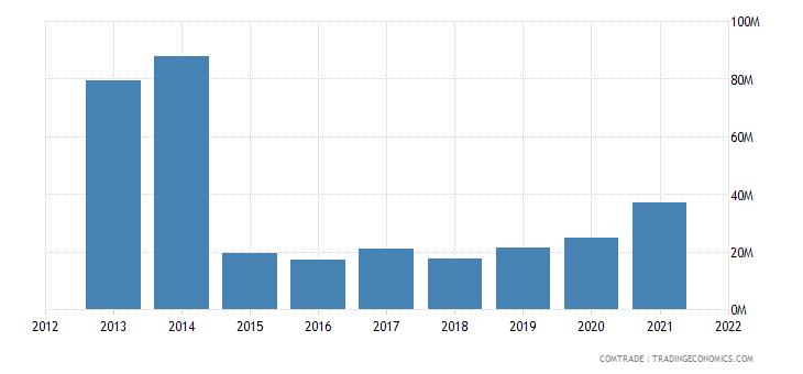 mozambique exports switzerland