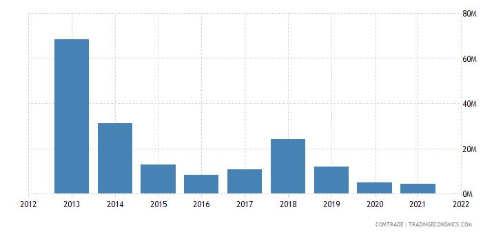 mozambique exports tanzania