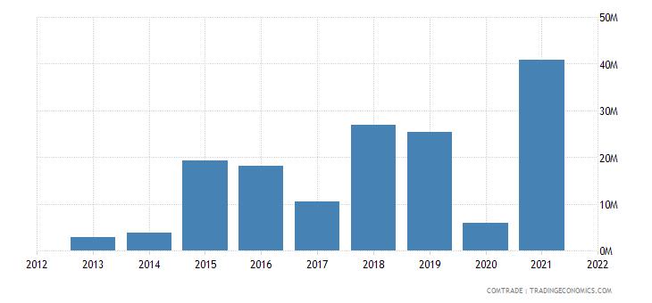 mozambique exports thailand