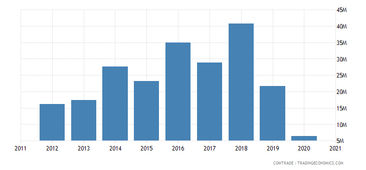 mozambique exports turkey