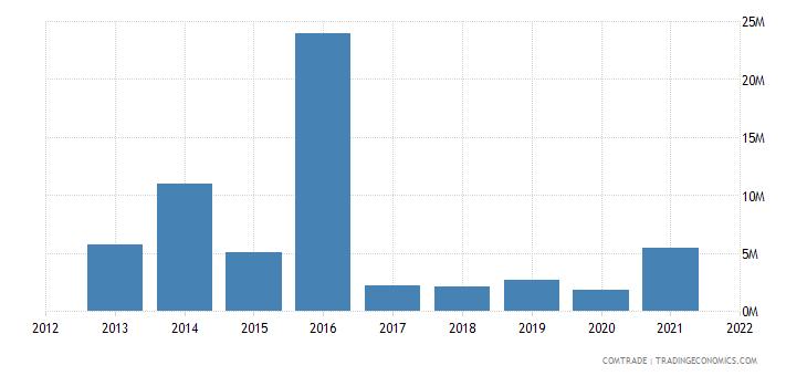 mozambique exports ukraine