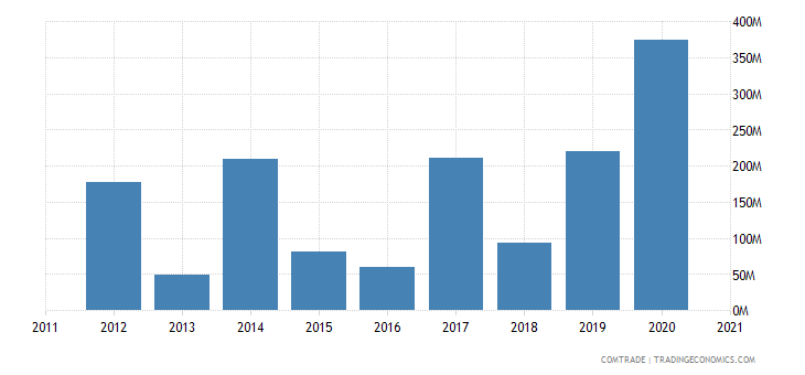 mozambique exports united kingdom