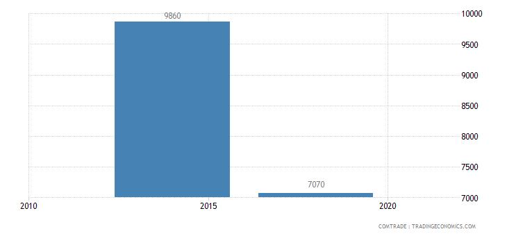 mozambique exports venezuela
