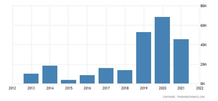 mozambique exports vietnam