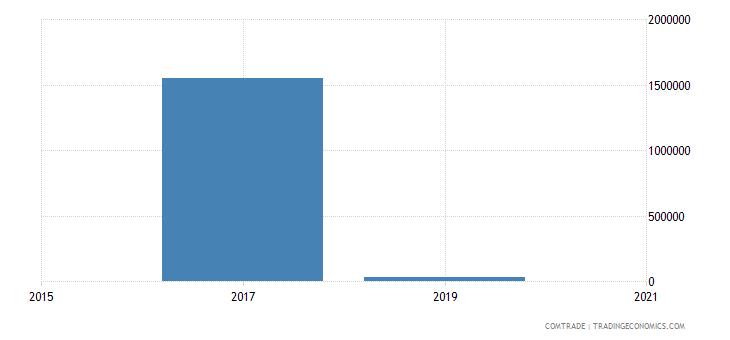 mozambique exports yemen