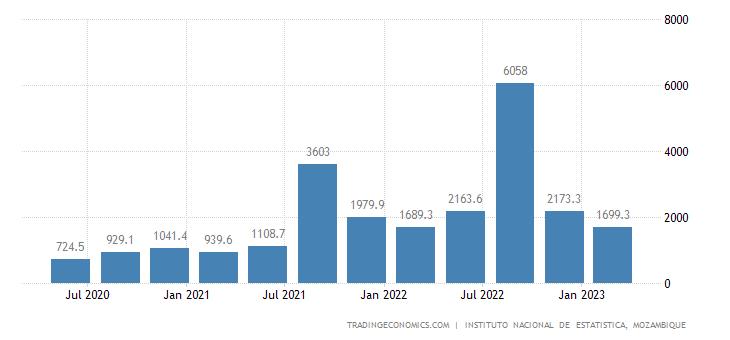 Mozambique Exports