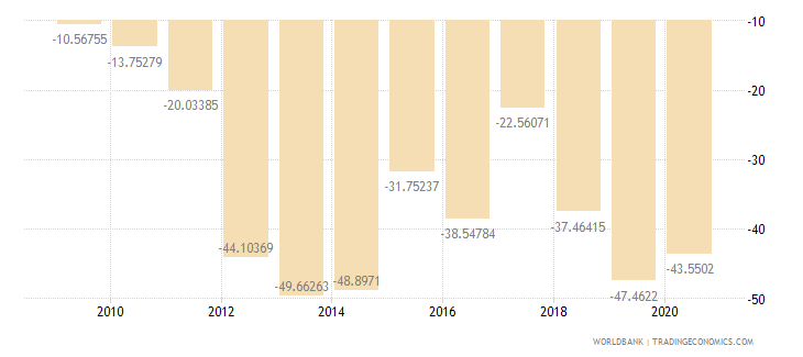mozambique external balance on goods and services percent of gdp wb data