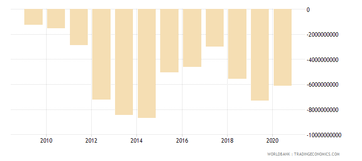 mozambique external balance on goods and services us dollar wb data