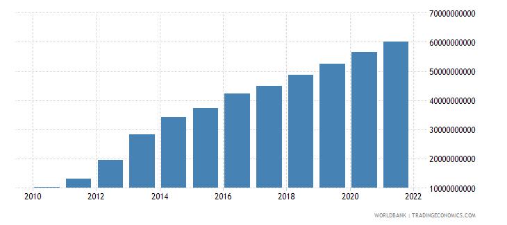 mozambique external debt stocks long term dod us dollar wb data