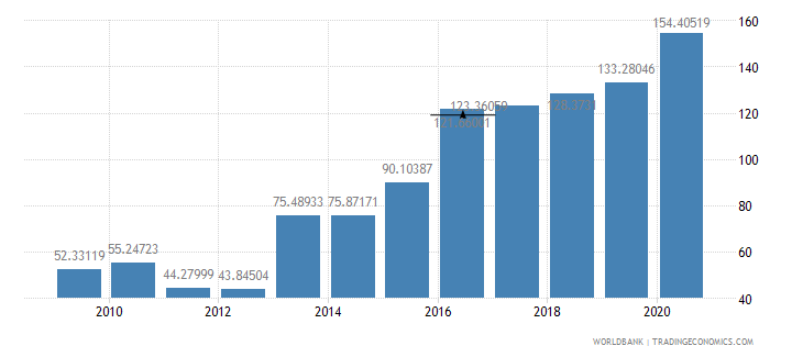 mozambique external debt stocks percent of gni wb data