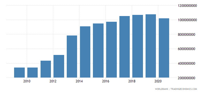 mozambique external debt stocks public and publicly guaranteed ppg dod us dollar wb data