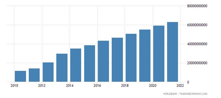 mozambique external debt stocks total dod us dollar wb data
