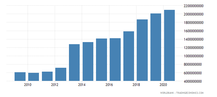 mozambique external debt stocks total dod us dollar wb data