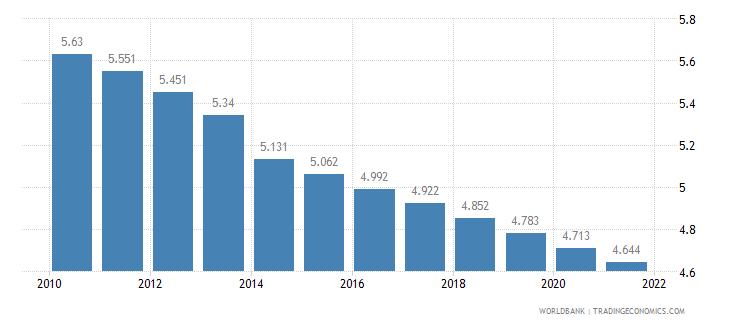 mozambique fertility rate total births per woman wb data