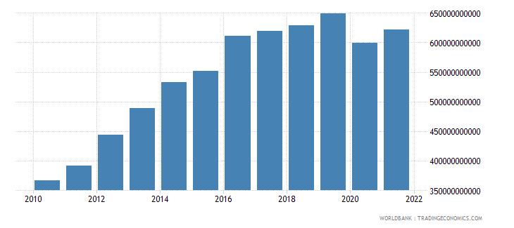 mozambique final consumption expenditure constant lcu wb data