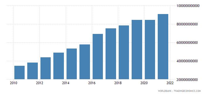 mozambique final consumption expenditure current lcu wb data
