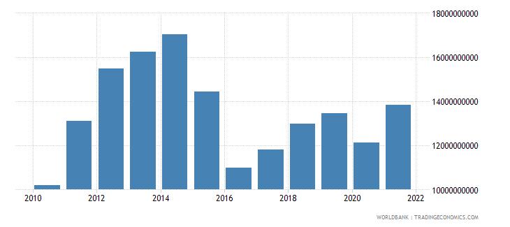 mozambique final consumption expenditure us dollar wb data