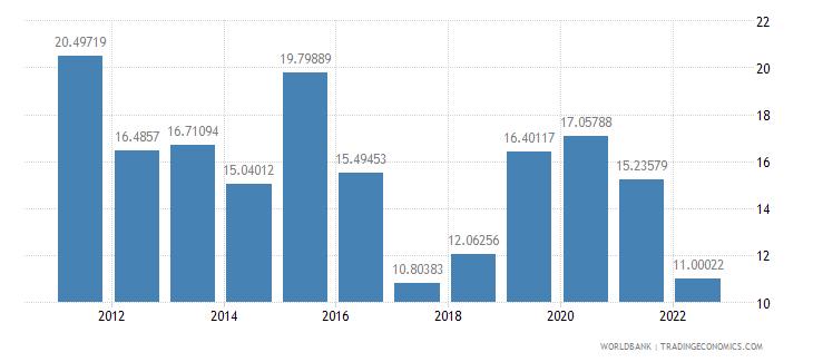 mozambique food exports percent of merchandise exports wb data