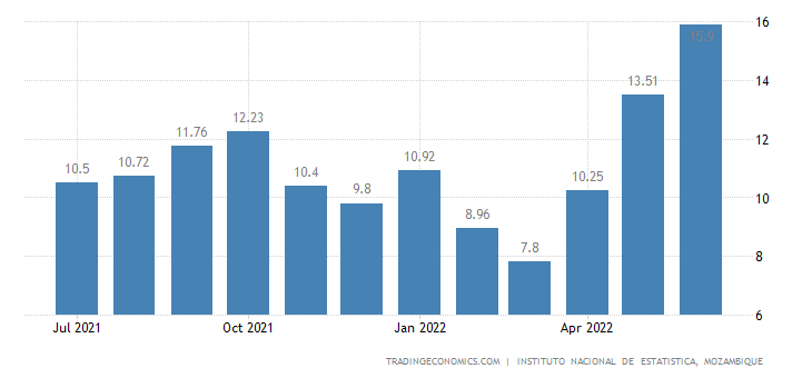 Mozambique Food Inflation