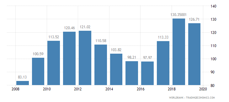 mozambique food production index 1999 2001  100 wb data