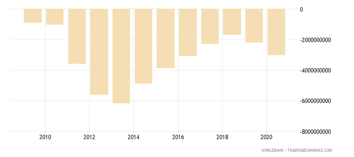 mozambique foreign direct investment net bop us dollar wb data