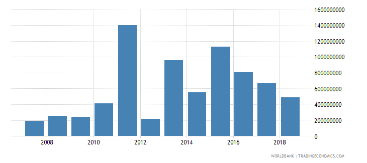 mozambique foreign direct investment net inflows in reporting economy drs us dollar wb data