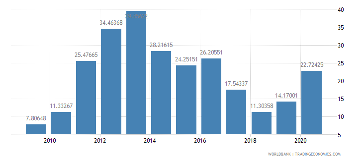 mozambique foreign direct investment net inflows percent of gdp wb data