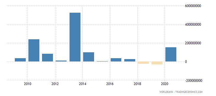 mozambique foreign direct investment net outflows bop current us$ wb data