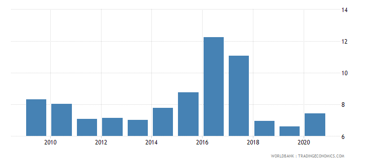 mozambique forest rents percent of gdp wb data