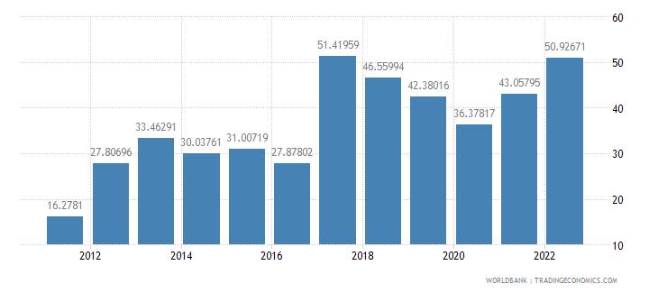 mozambique fuel exports percent of merchandise exports wb data