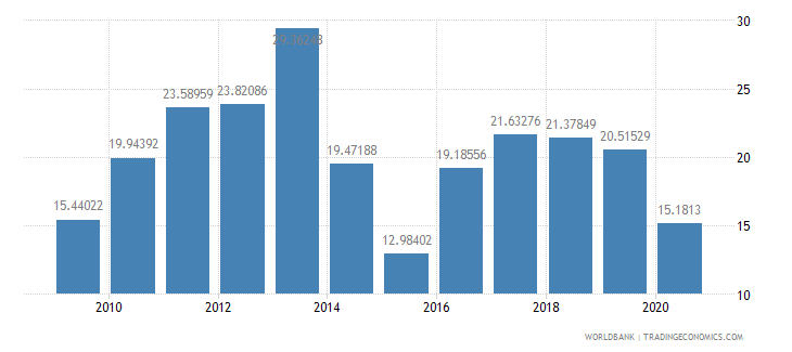 mozambique fuel imports percent of merchandise imports wb data