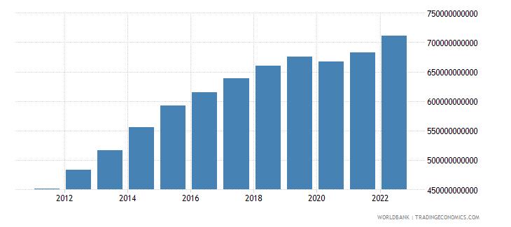 mozambique gdp constant lcu wb data