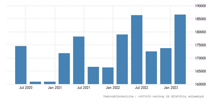 Mozambique GDP Constant Prices
