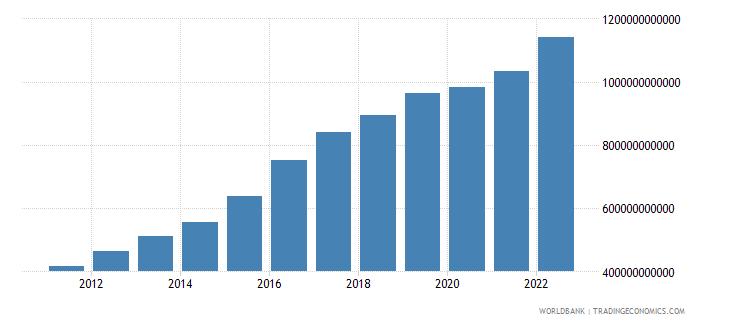 mozambique gdp current lcu wb data